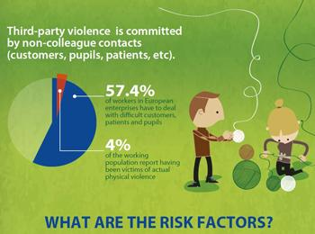 Third party violence in the workplace